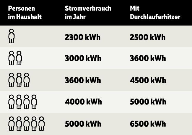 Tabelle Stromverbrauch Einfamilienhaus
