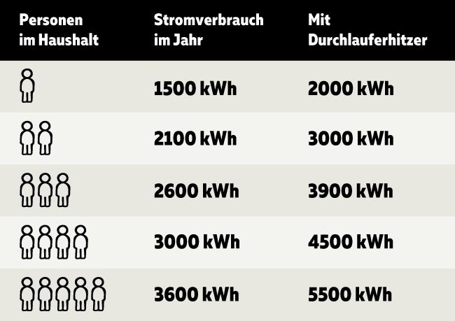 Tabelle Stromverbrauch Mehrfamilienhaus